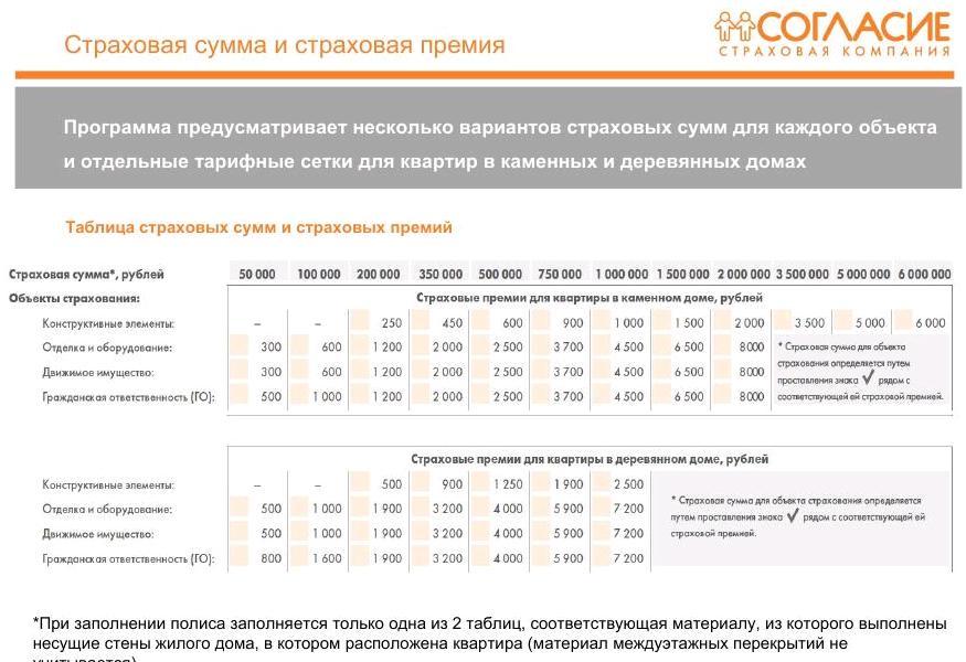 согаз красноярск страхование ипотеки калькулятор сохраняет тепло даже